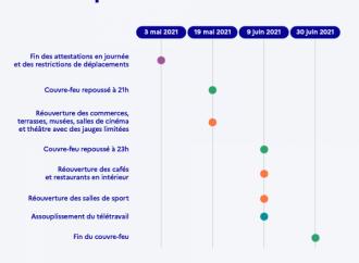 La réouverture en France en quatres étapes – LFCI N°28 du 6 mai 2021